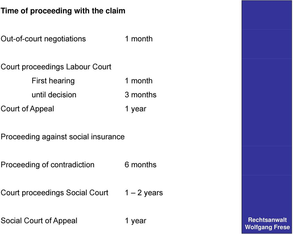 3 months 1 year Proceeding against social insurance Proceeding of