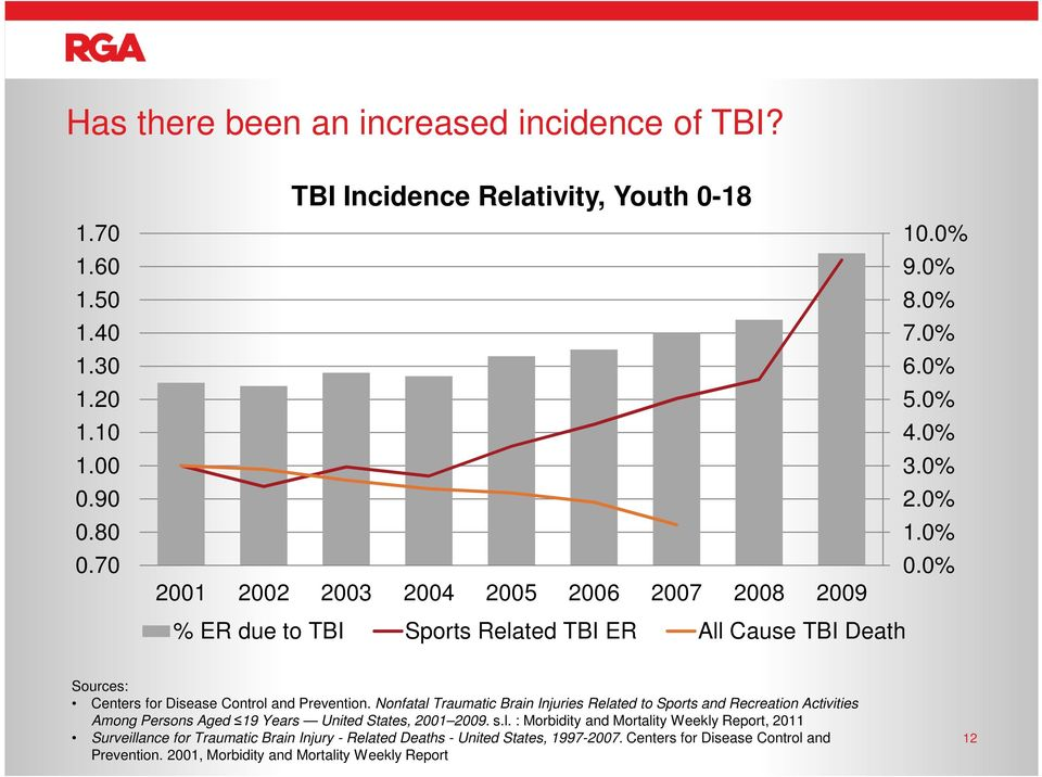 0% % ER due to TBI Sports Related TBI ER All Cause TBI Death Sources: Centers for Disease Control and Prevention.