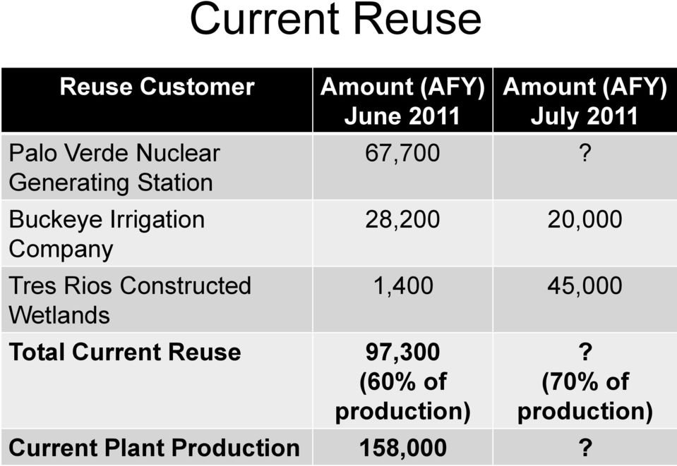 Total Current Reuse 97,300 (60% of production) Amount (AFY) July 2011 67,700?
