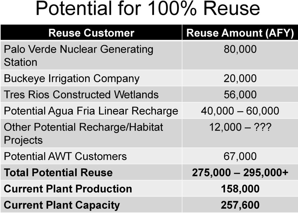Linear Recharge 40,000 60,000 Other Potential Recharge/Habitat Projects 12,000?