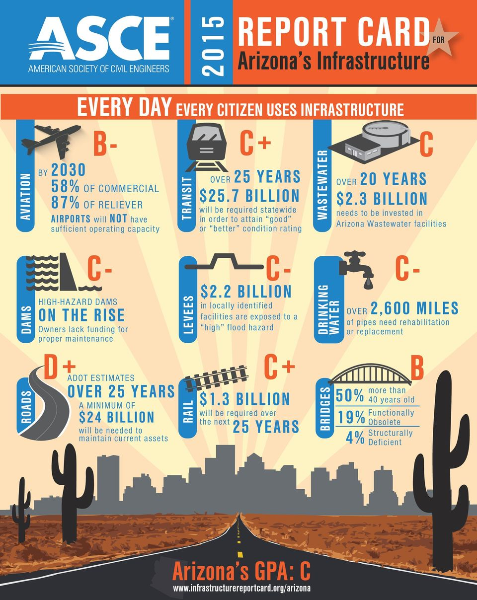 3 BILLION needs to be invested in Arizona Wastewater facilities ROADS DAMS C- HIGH-HAZARD DAMS ON THE RISE Owners lack funding for proper maintenance D+ ADOT ESTIMATES OVER 25 YEARS A MINIMUM OF $24