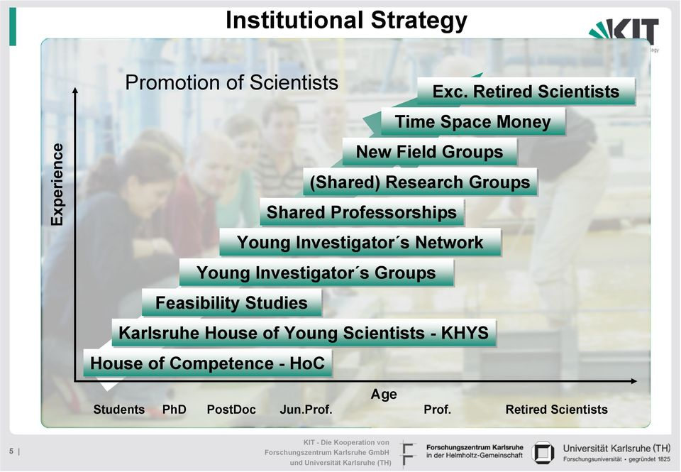 Shared Professorships Young Investigator s Network Young Investigator s Groups Feasibility