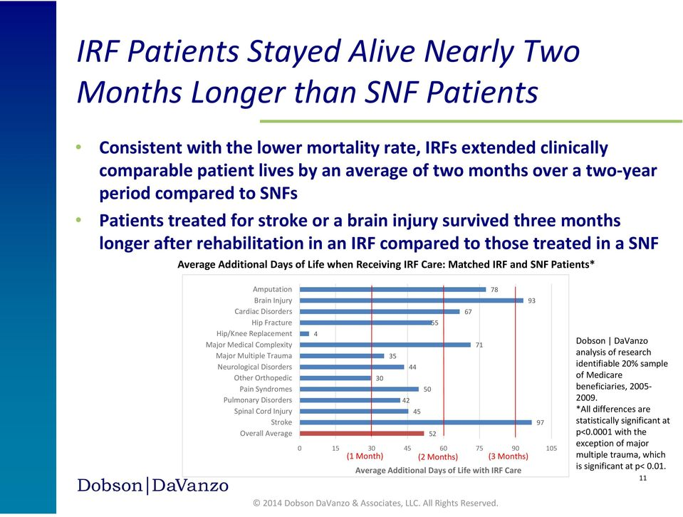 Life when Receiving IRF Care: Matched IRF and SNF Patients* Amputation Brain Injury Cardiac Disorders Hip Fracture Hip/Knee Replacement Major Medical Complexity Major Multiple Trauma Neurological