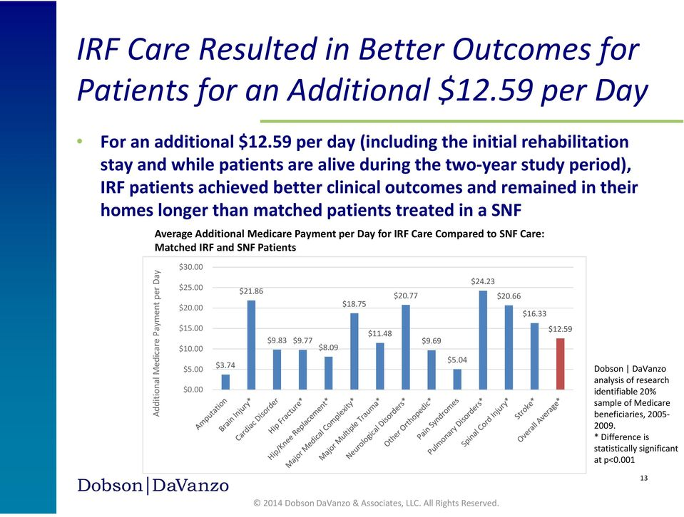 longer than matched patients treated in a SNF Average Additional Medicare Payment per Day for IRF Care Compared to SNF Care: Matched IRF and SNF Patients $30.