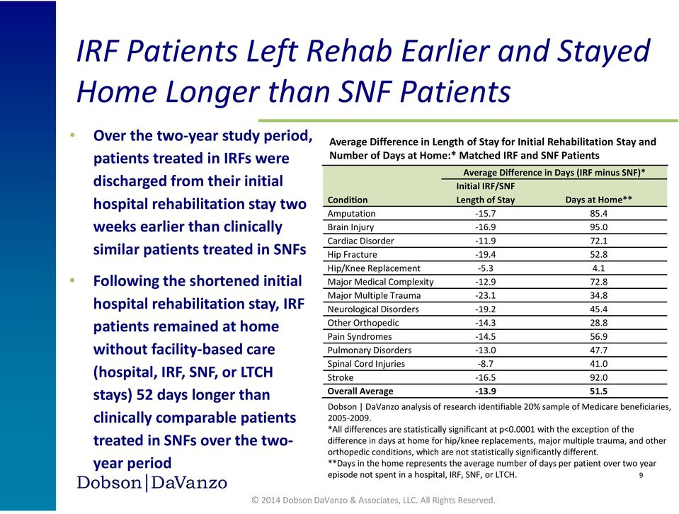 SNF, or LTCH stays) 52 days longer than clinically comparable patients treated in SNFs over the twoyear period Average Difference in Length of Stay for Initial Rehabilitation Stay and Number of Days