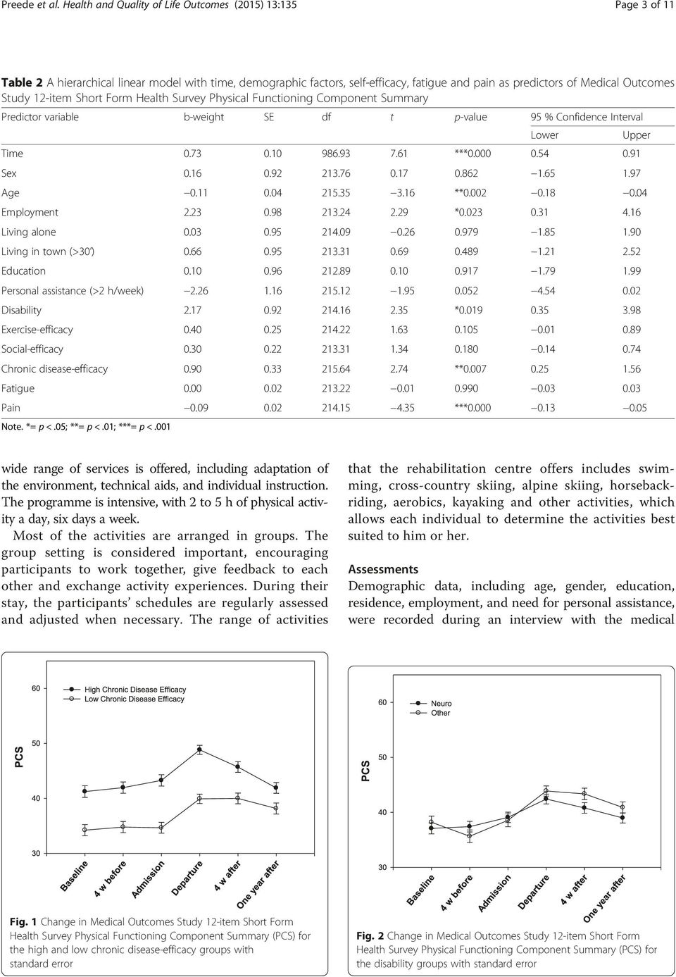 Study 12-item Short Form Health Survey Physical Functioning Component Summary Predictor variable b-weight SE df t p-value 95 % Confidence Interval Time 0.73 0.10 986.93 7.61 ***0.000 0.54 0.91 Sex 0.
