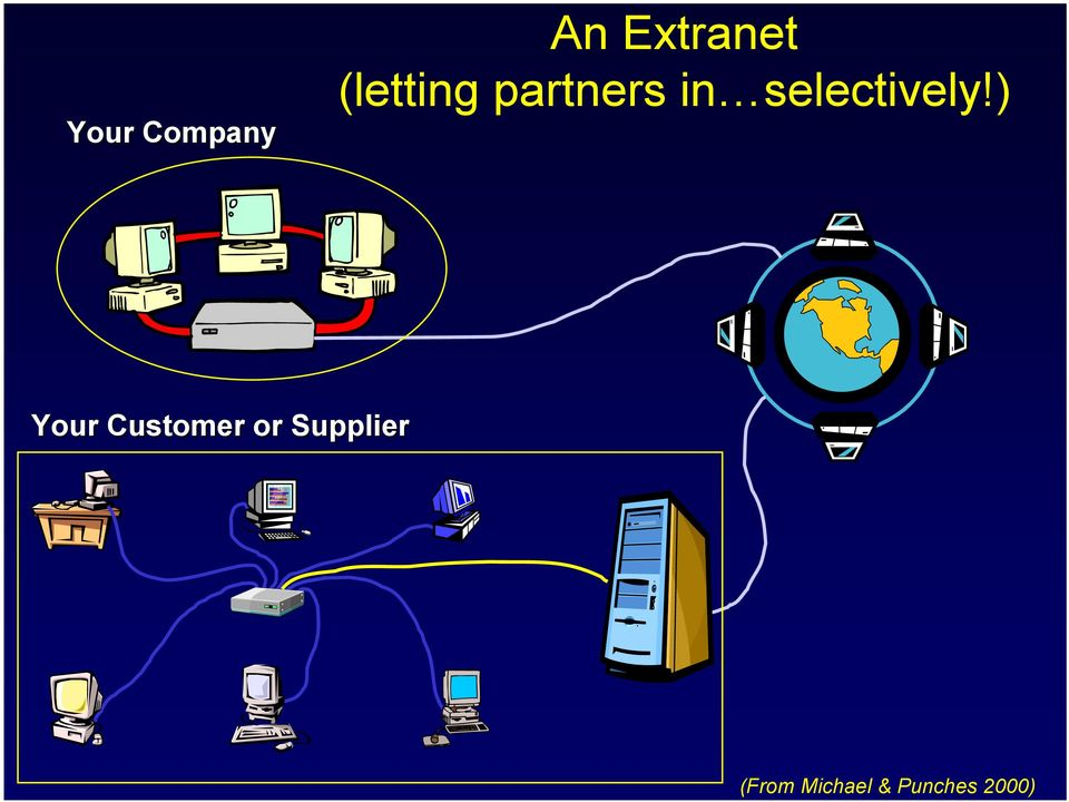 Extranet (letting partners