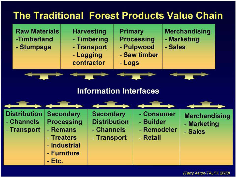 Interfaces Distribution - Channels - Transport Secondary Processing - Remans - Treaters - Industrial - Furniture - Etc.