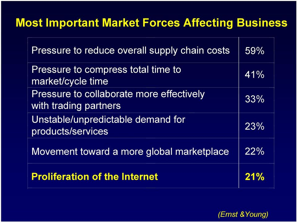 effectively with trading partners Unstable/unpredictable demand for products/services 41%