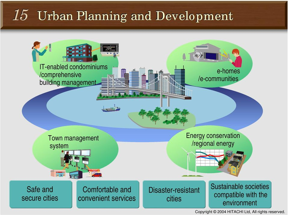 system Energy conservation /regional energy Safe and secure cities Comfortable and