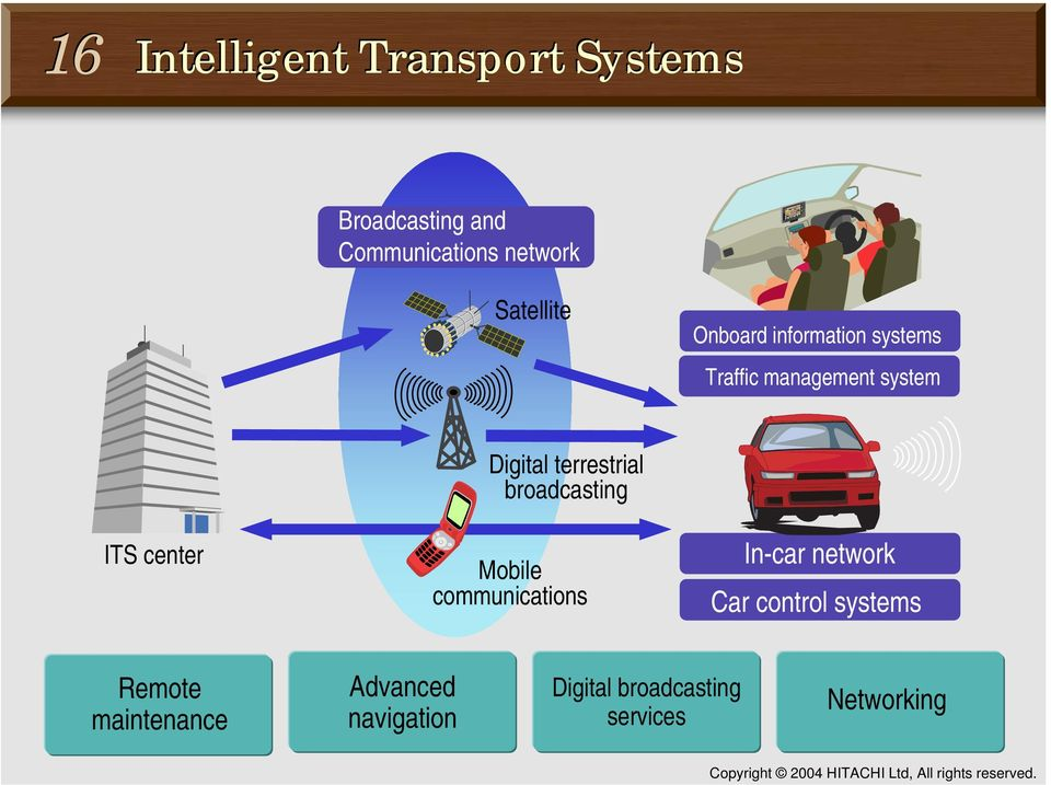 ITS center Digital terrestrial broadcasting Mobile communications In-car network Car