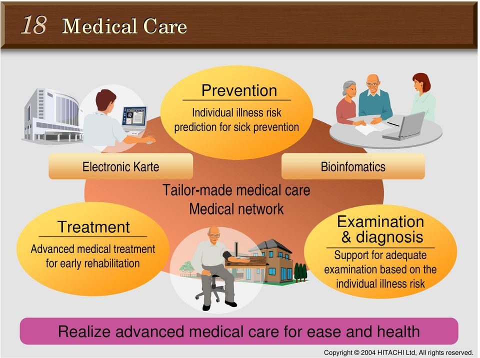 Tailor-made medical care Medical network Bioinfomatics Examination & diagnosis Support for