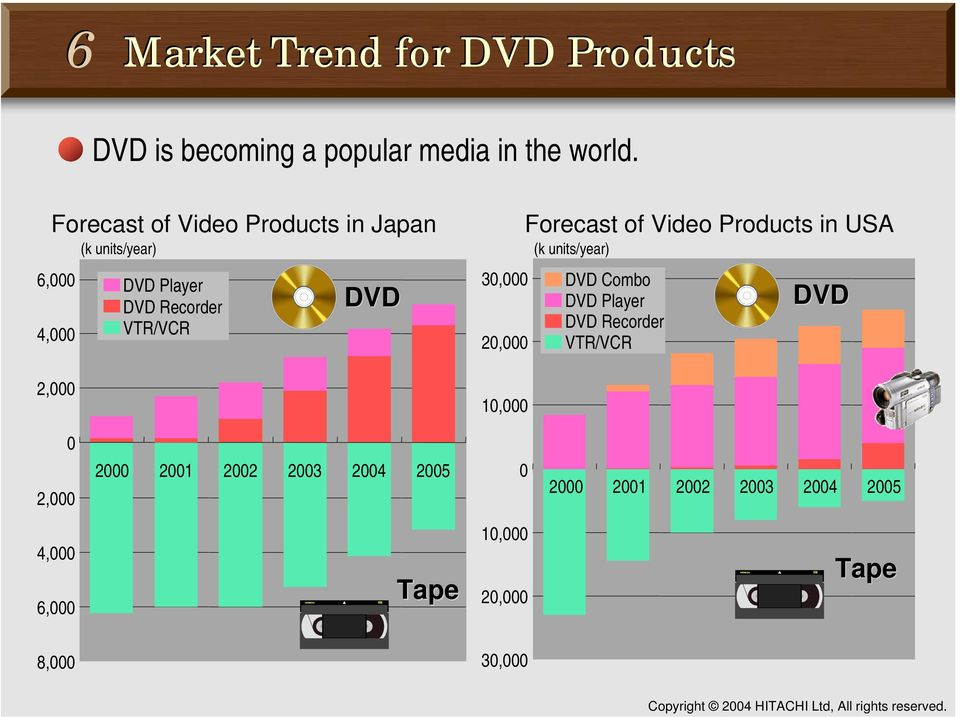 20,000 10,000 Forecast of Video Products in USA (k units/year) DVD Combo DVD Player DVD Recorder VTR/VCR DVD 0