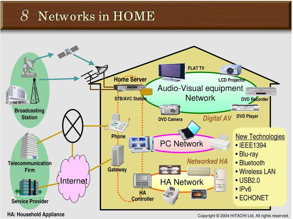 HA Telecommunication Firm Gateway Internet Service Provider HA: Household Appliance HA Network
