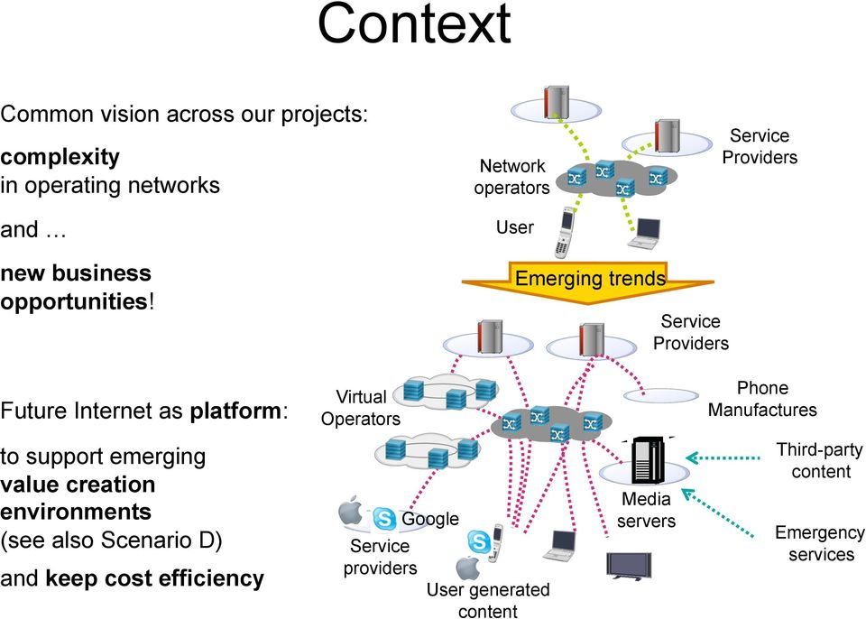 Future Internet as platform: Virtual Operators Emerging trends Service Providers Phone Manufactures to support