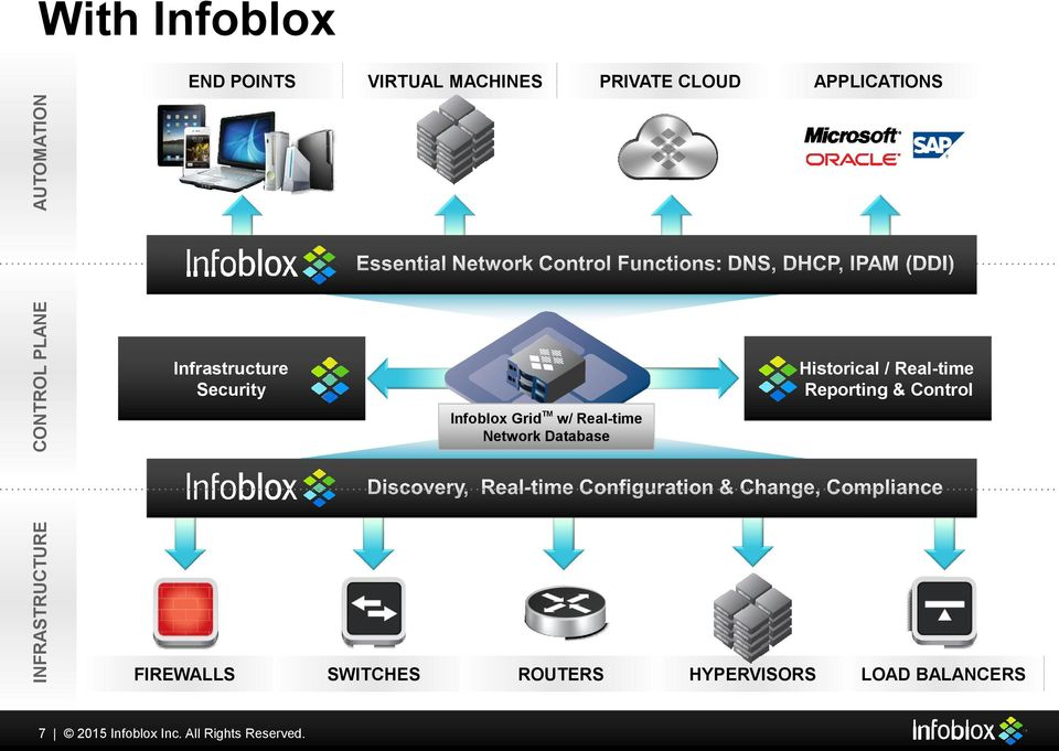 Database Historical / Real-time Reporting & Control INFRASTRUCTURE FIREWALLS