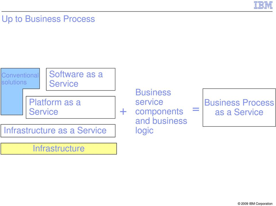 Infrastructure as a Service Business + service