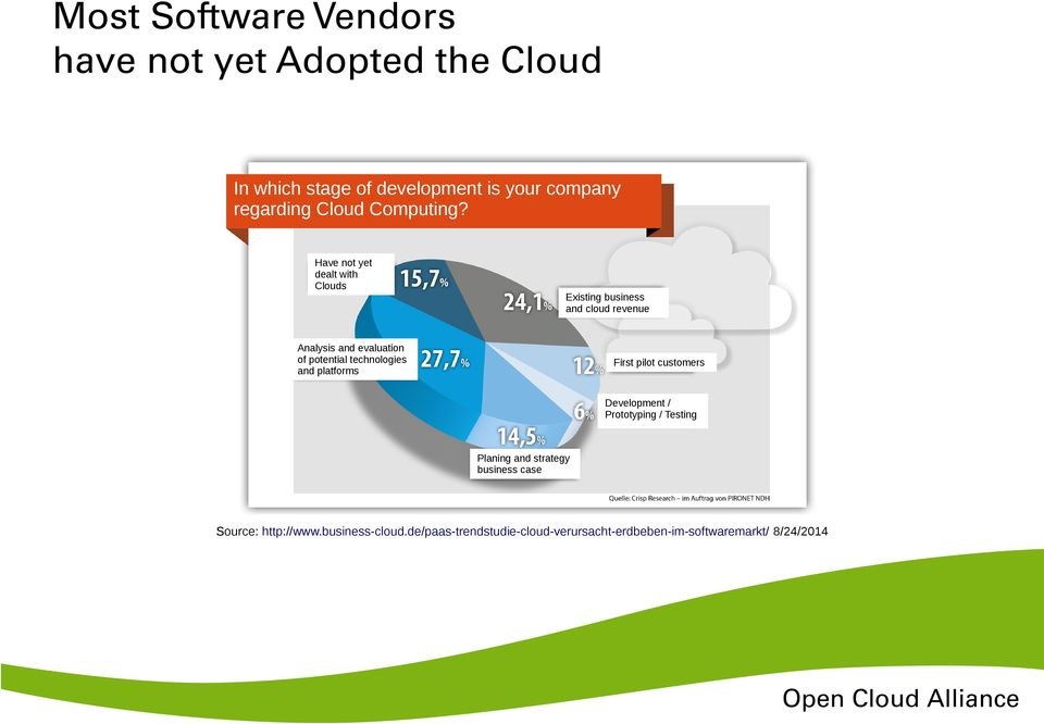 Have not yet dealt with Clouds Existing business and cloud revenue Analysis and evaluation of potential
