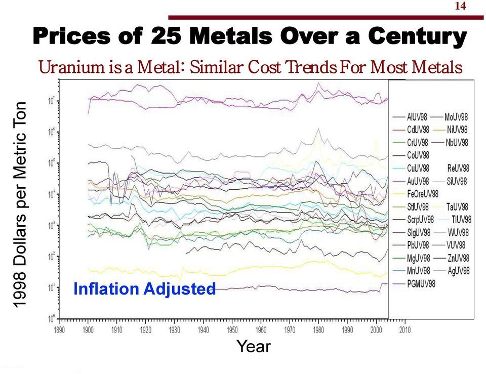 is a Metal: Similar Cost Trends For