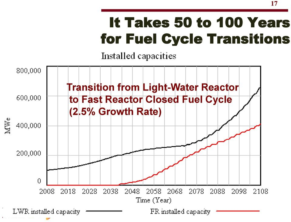 from Light-Water Reactor to Fast