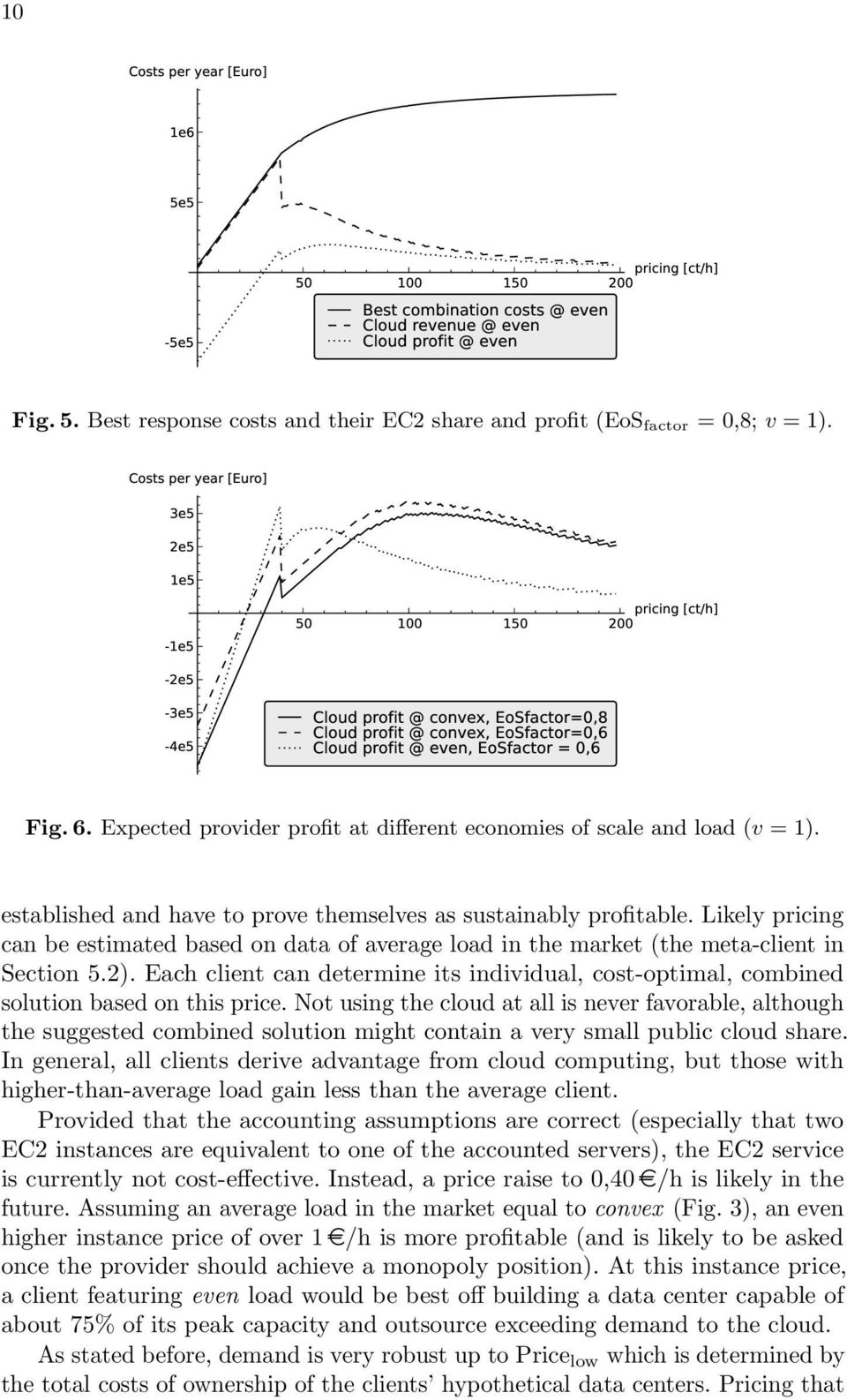 Expected provider profit at different economies of scale and load (v = 1). established and have to prove themselves as sustainably profitable.