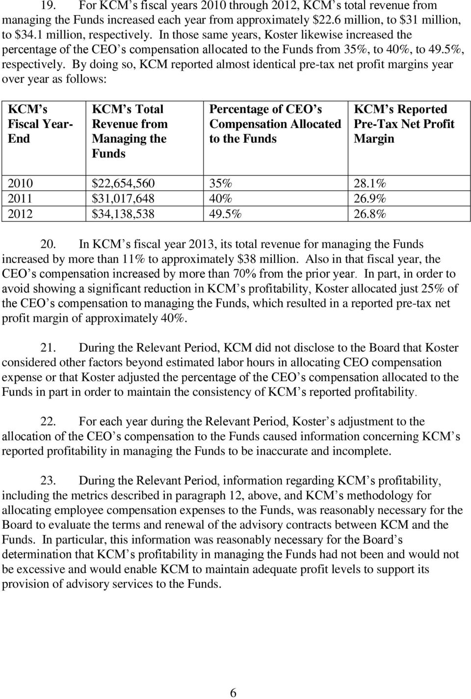 By doing so, KCM reported almost identical pre-tax net profit margins year over year as follows: KCM s Fiscal Year- End KCM s Total Revenue from Managing the Funds Percentage of CEO s Compensation