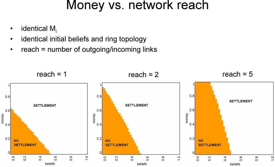 initial beliefs and ring topology
