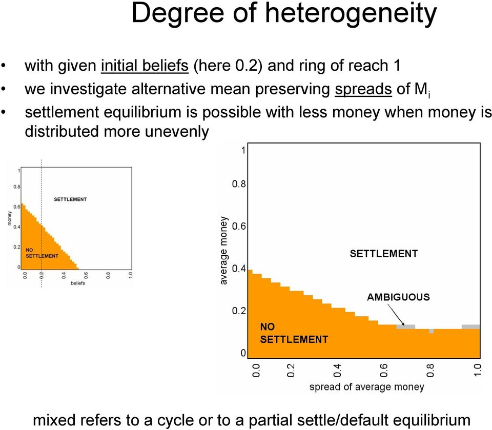 of M i settlement equilibrium is possible with less money when money is