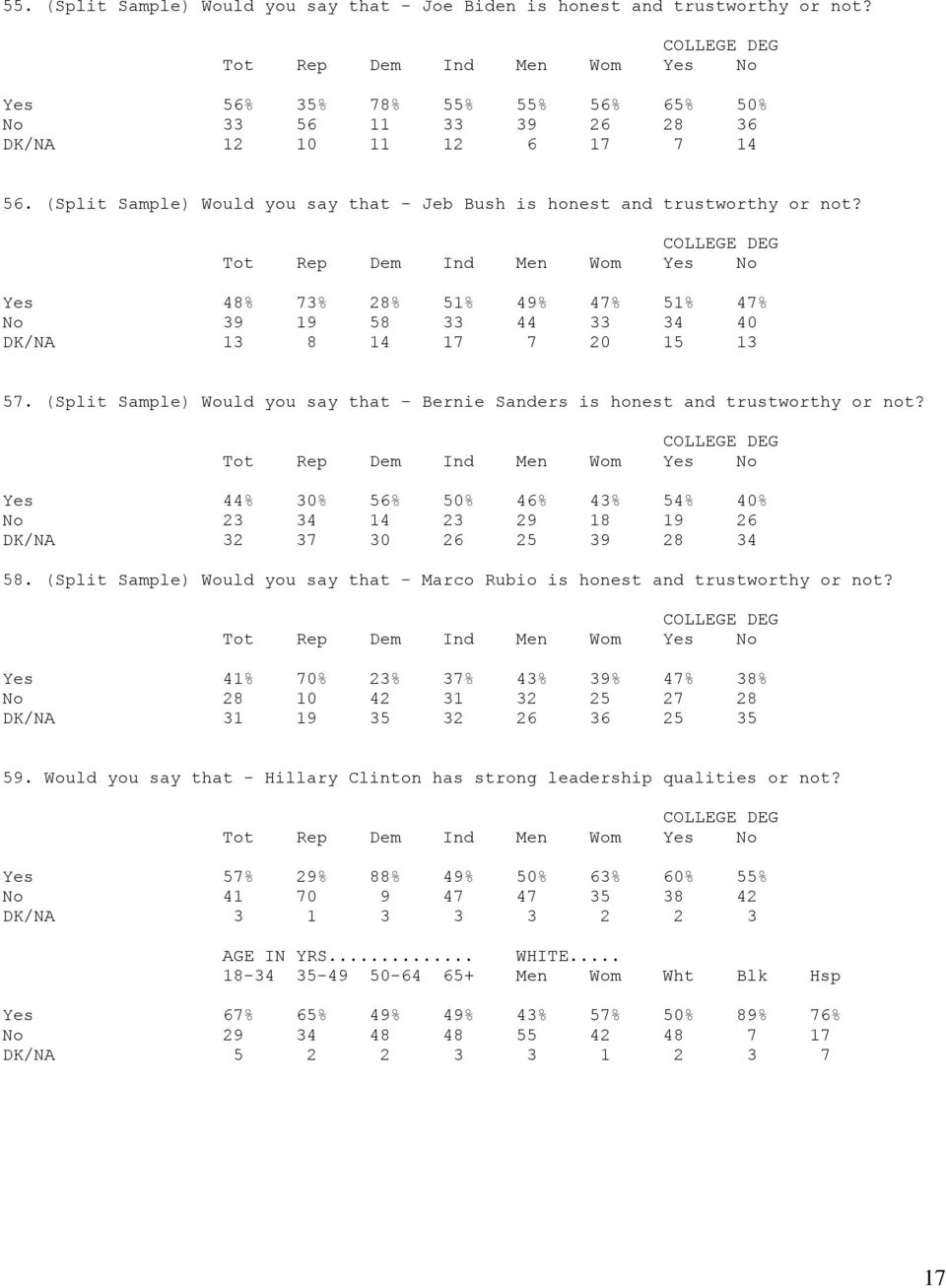 (Split Sample) Would you say that - Bernie Sanders is honest and trustworthy or not? Yes 44% 30% 56% 50% 46% 43% 54% 40% No 23 34 14 23 29 18 19 26 DK/NA 32 37 30 26 25 39 28 34 58.