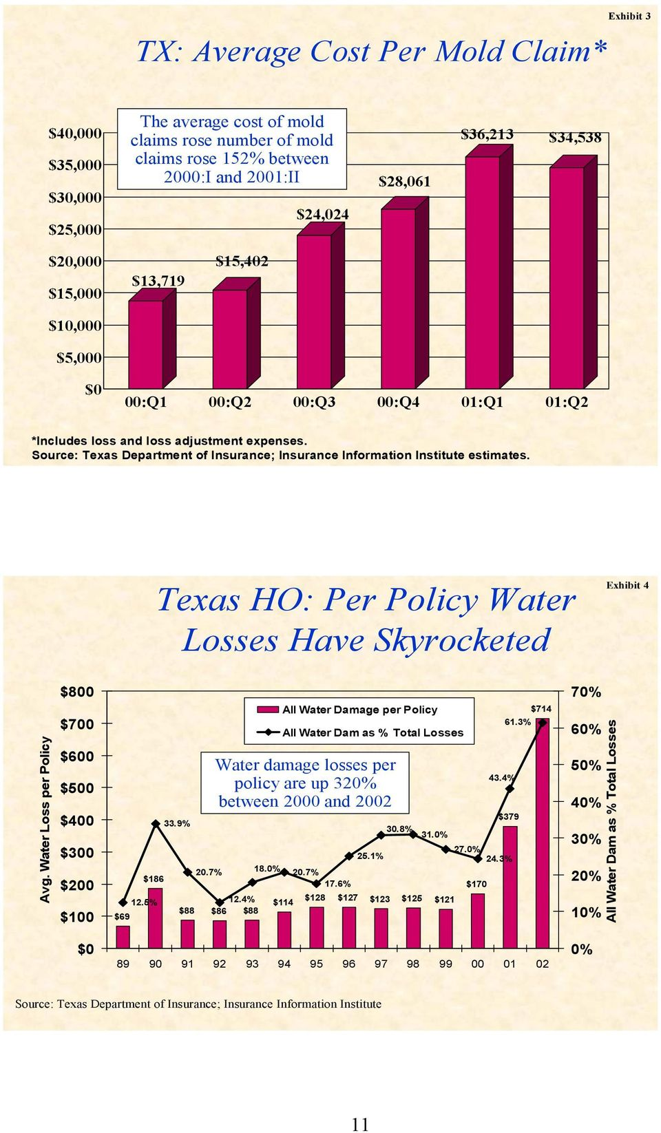 Source: Texas Department of Insurance; Insurance Information Institute estimates. Texas HO: Per Policy Water Losses Have Skyrocketed Exhibit 4 Avg.