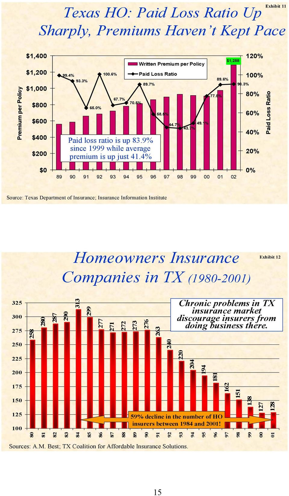 3% 120% 100% 80% 60% 40% 20% Paid Loss Ratio $0 89 90 91 92 93 94 95 96 97 98 99 00 01 02 0% Source: Texas Department of Insurance; Insurance Information Institute Homeowners Insurance Companies in