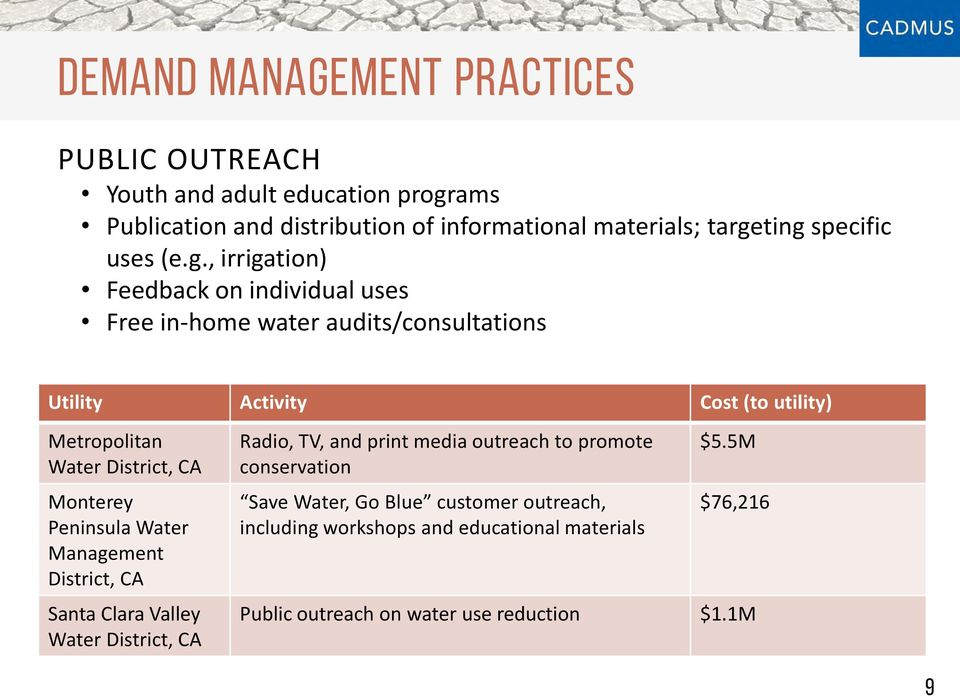 , irrigation) Feedback on individual uses Free in-home water audits/consultations Utility Activity Cost (to utility) Metropolitan Water District, CA