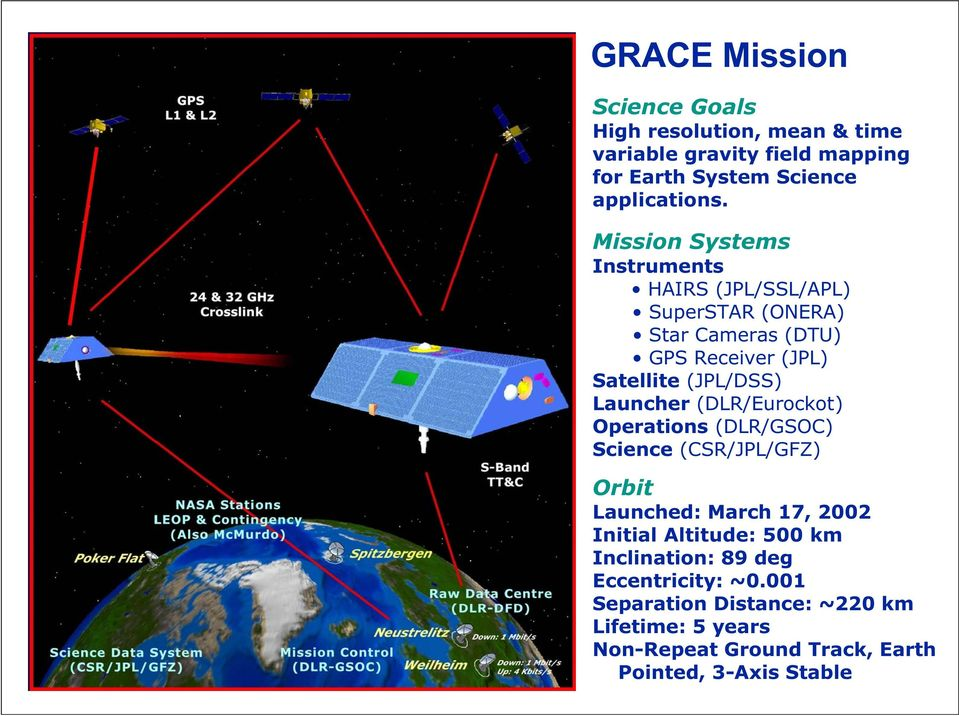 Launcher (DLR/Eurockot) Operations (DLR/GSOC) Science (CSR/JPL/GFZ) Orbit Launched: March 17, 2002 Initial Altitude: 500 km
