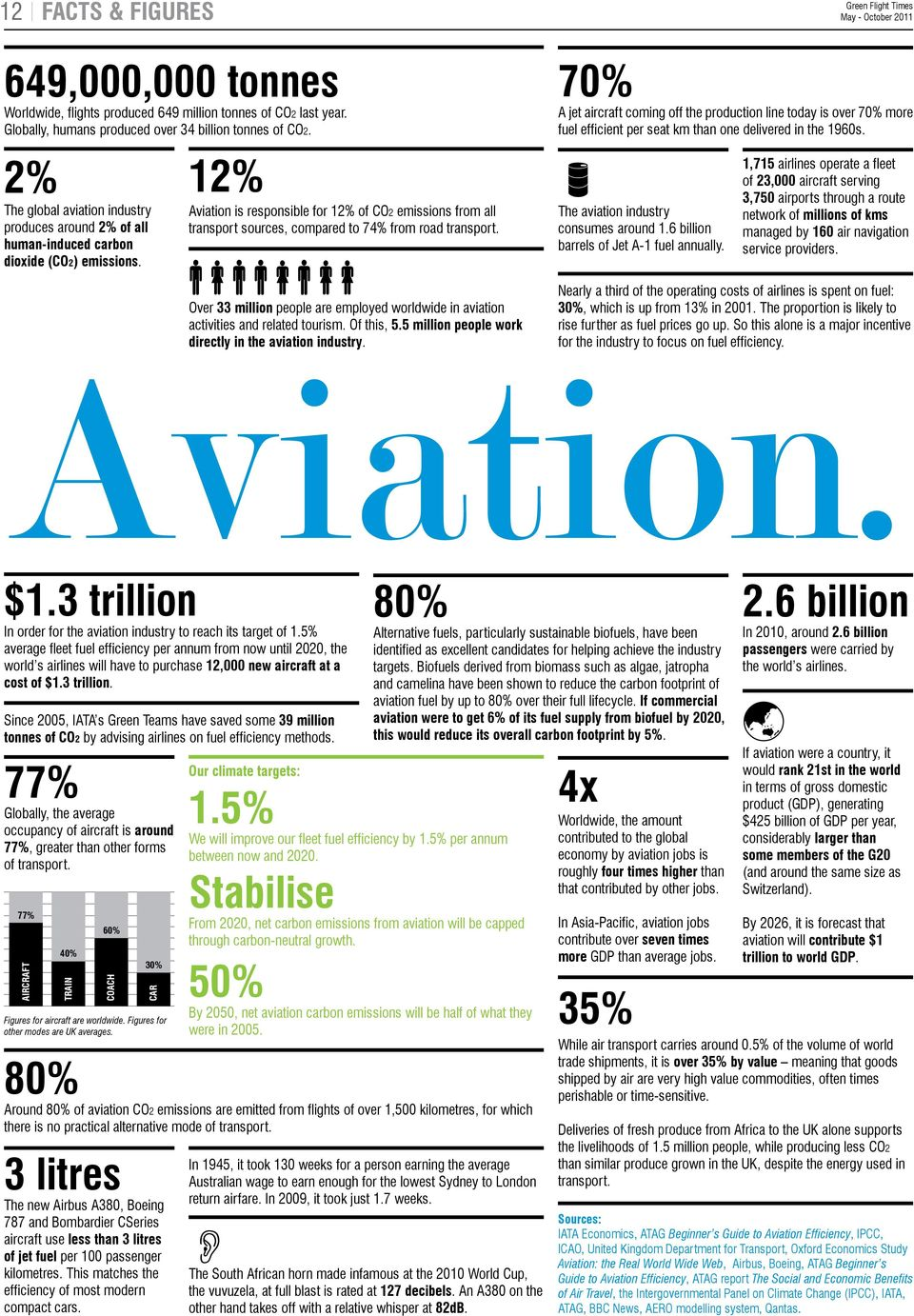 2% 12% The global aviation industry produces around 2% of all human-induced carbon dioxide (CO2) emissions.