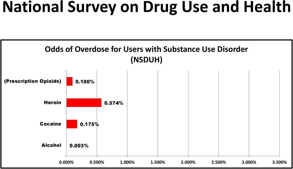 (Prescription Opioids) 0.100% Heroin 0.574% Cocaine 0.
