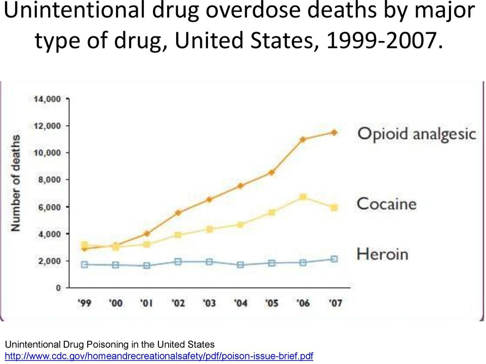 Unintentional Drug Poisoning in the United States