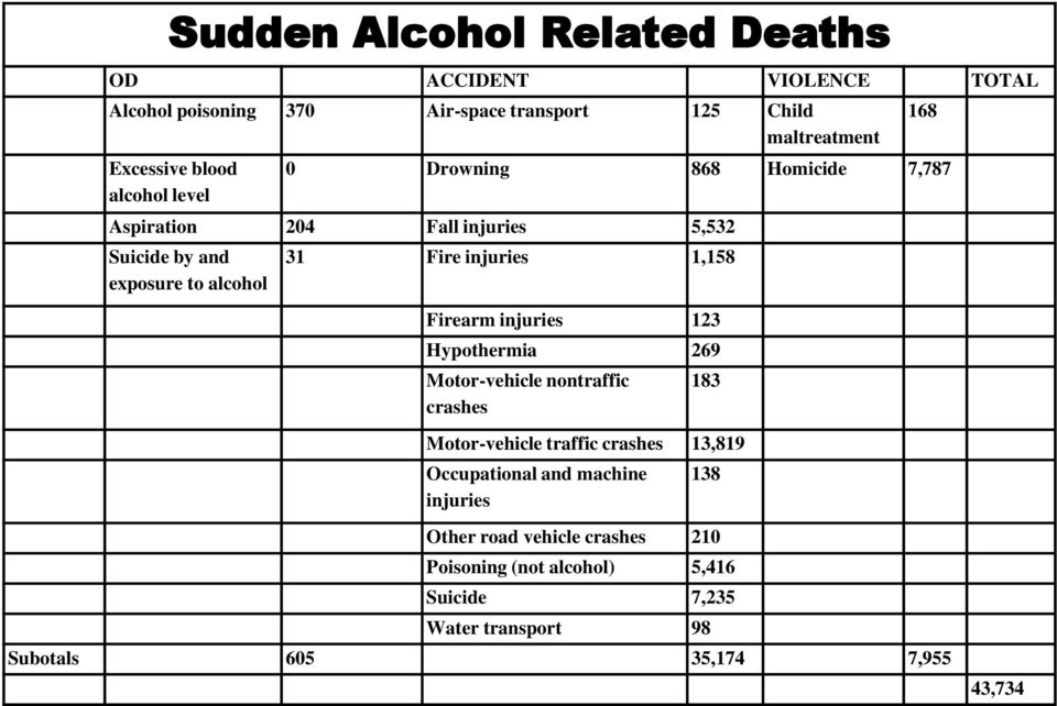 Firearm injuries 123 Hypothermia 269 Motor-vehicle nontraffic crashes 183 Motor-vehicle traffic crashes 13,819 Occupational and machine