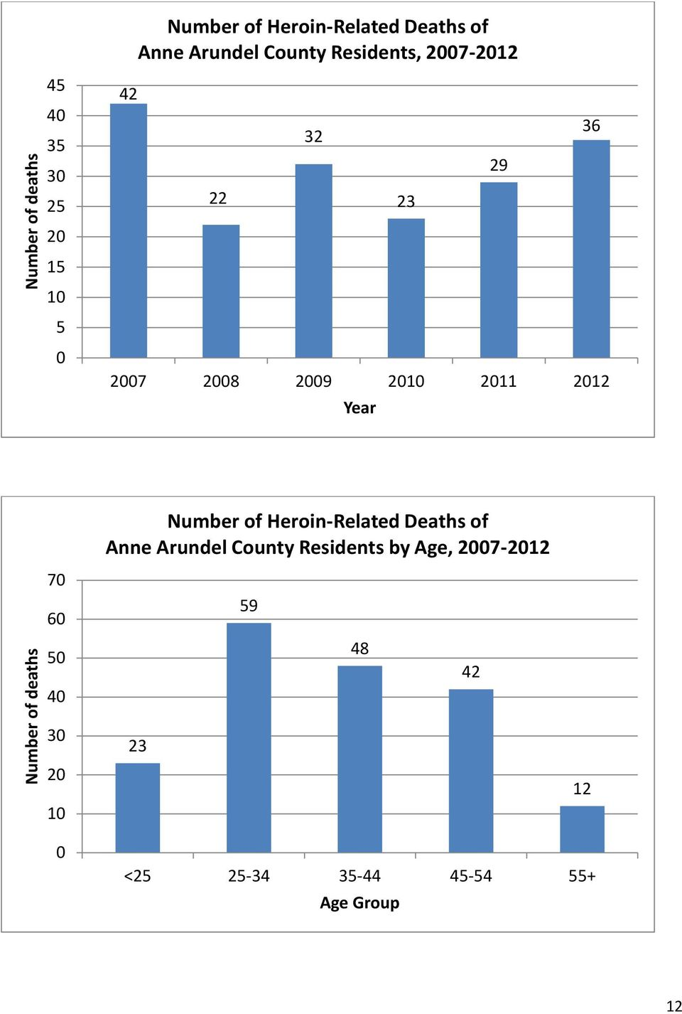 Number of Heroin-Related Deaths of Anne Arundel County Residents by