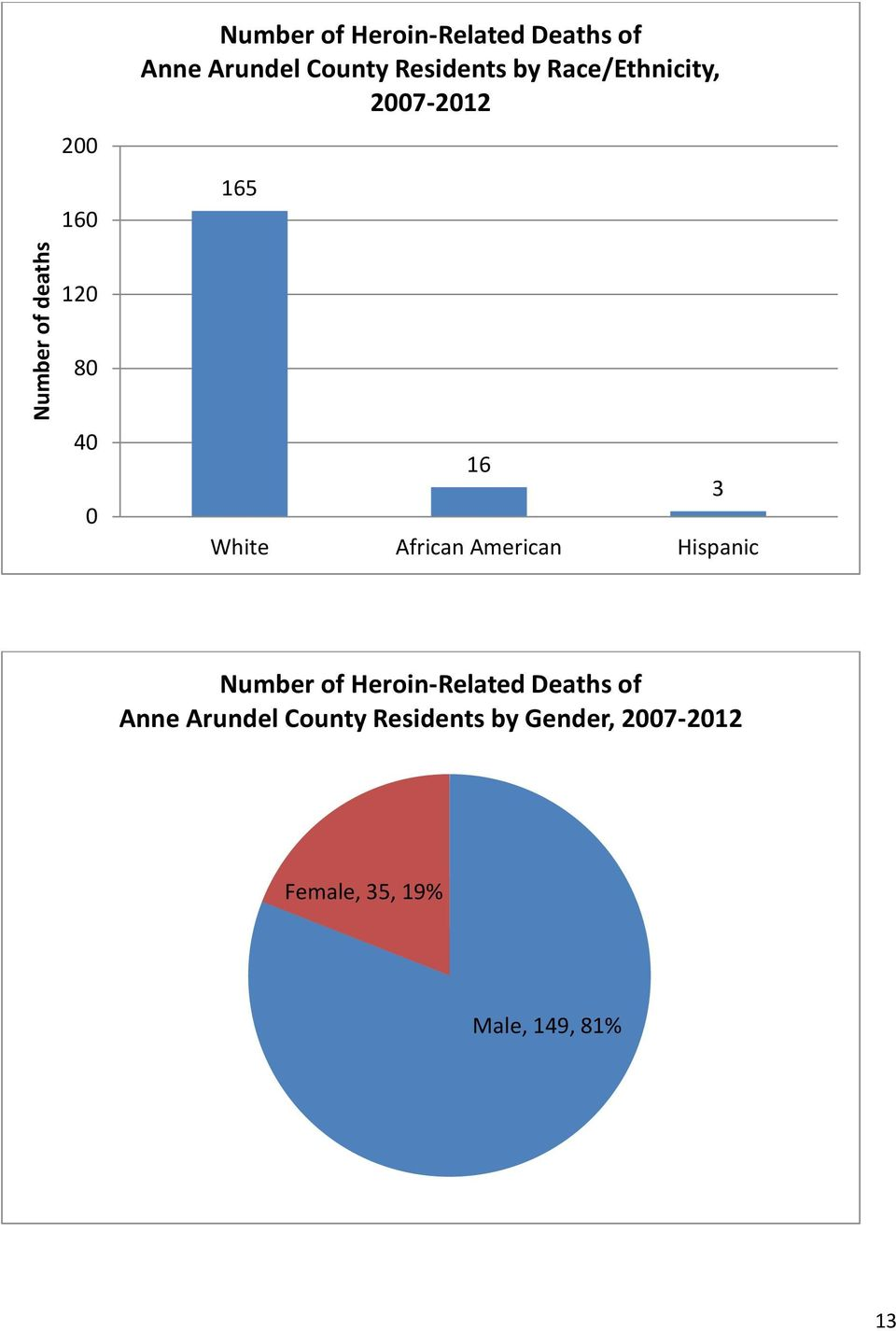 American Hispanic 3 Number of Heroin-Related Deaths of Anne