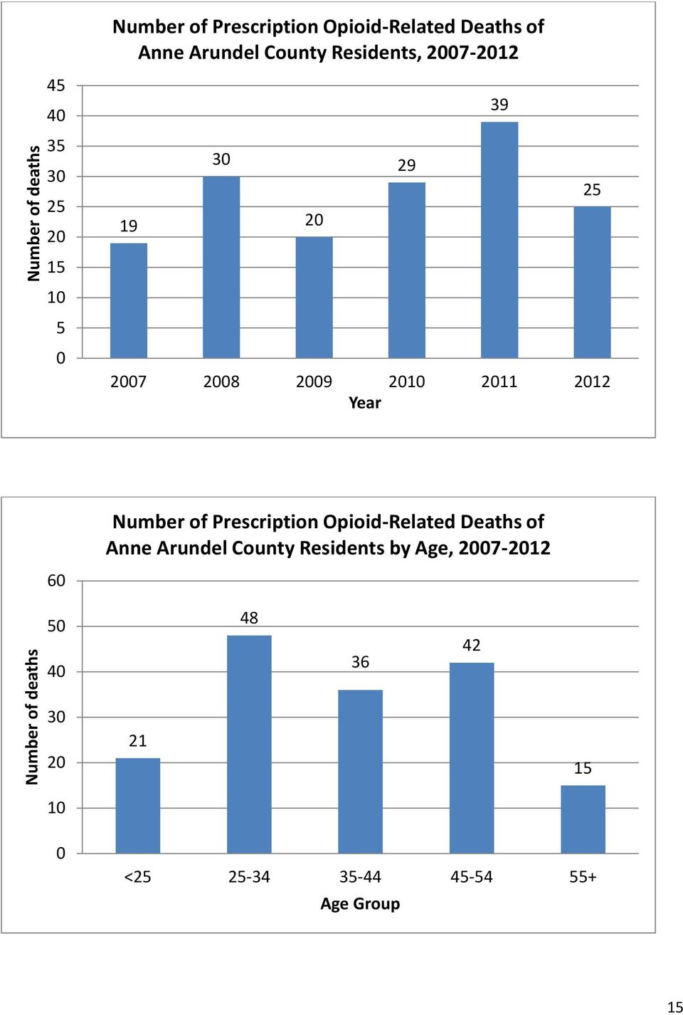 Number of Prescription Opioid-Related Deaths of Anne Arundel County