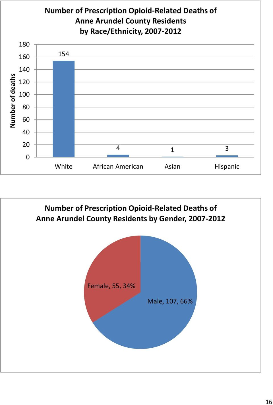 American Asian Hispanic Number of Prescription Opioid-Related Deaths of