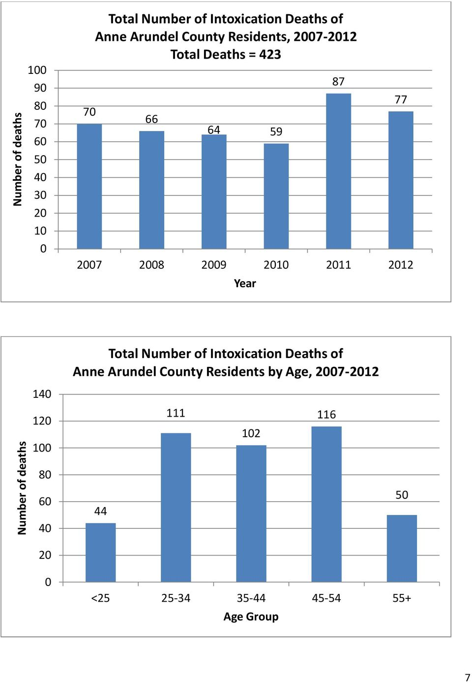 87 77 Total Number of Intoxication Deaths of Anne Arundel County Residents by
