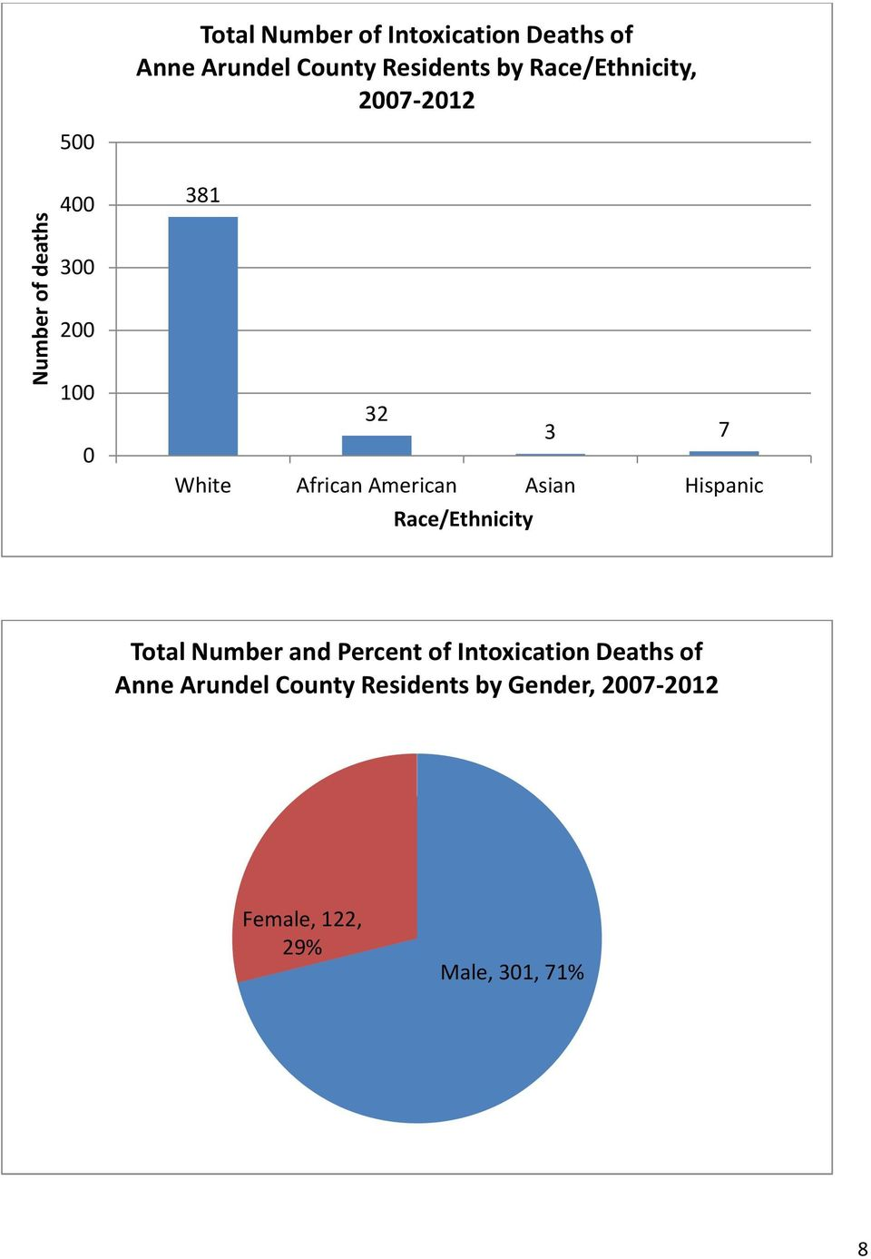 Hispanic Race/Ethnicity Total Number and Percent of Intoxication Deaths of