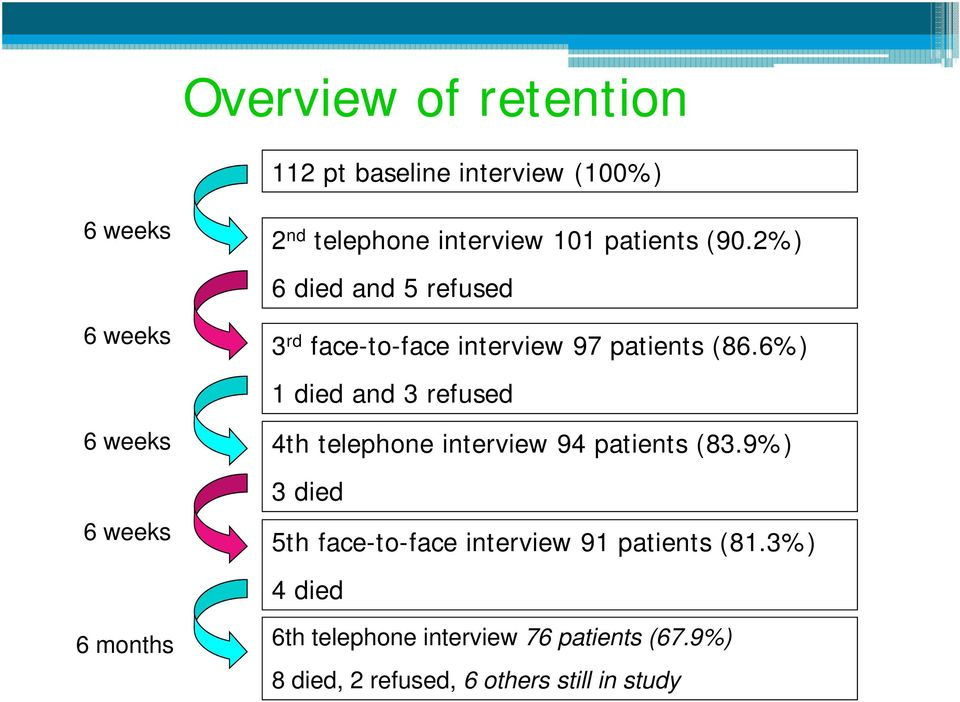 6%) 1 died and 3 refused 4th telephone interview 94 patients (83.