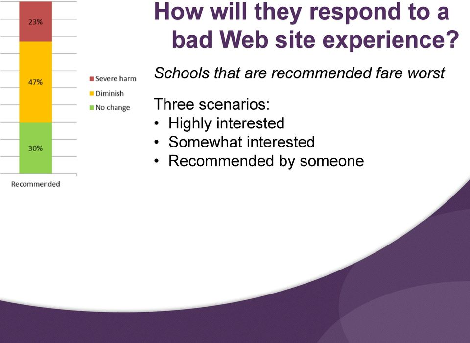 Schools that are recommended fare worst