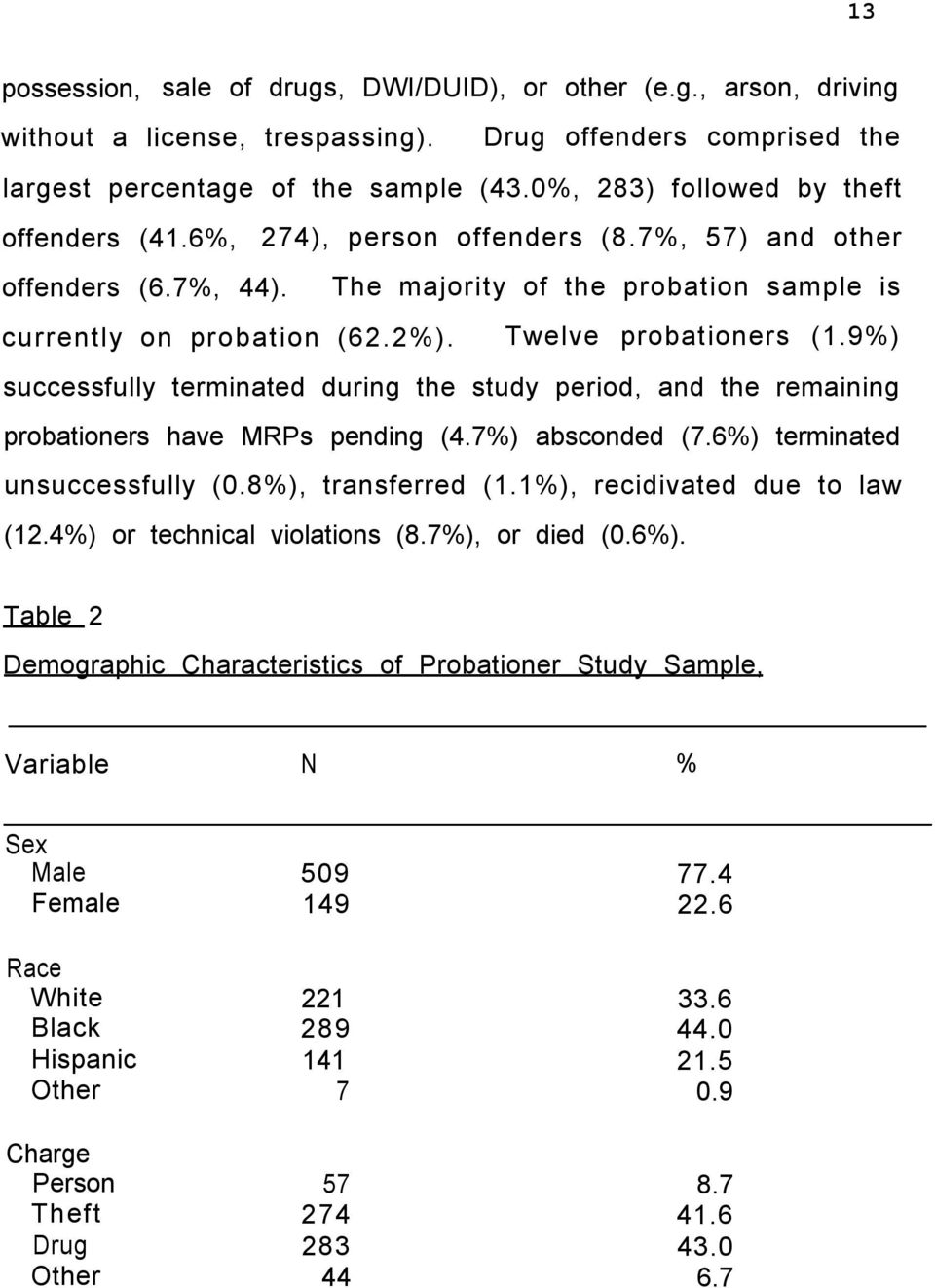 Twelve probationers (1.9%) successfully terminated during the study period, and the remaining probationers have MRPs pending (4.7%) absconded (7.6%) terminated unsuccessfully (0.8%), transferred (1.