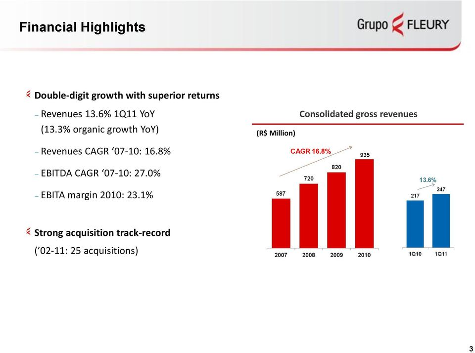 3% organic growth YoY) (R$ Million) Consolidated gross revenues Revenues