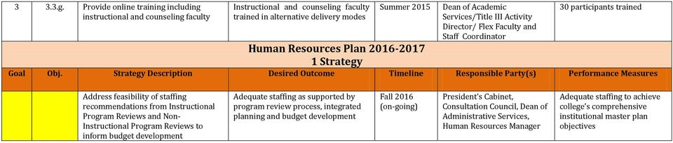 Summer 2015 Dean of Academic Services/Title III Activity Director/ Flex Faculty and Staff Coordinator 30 participants trained Human Resources Plan