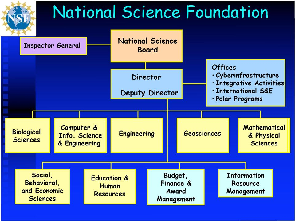 Info. Science & Engineering Engineering Geosciences Mathematical & Physical Sciences Social, Behavioral,