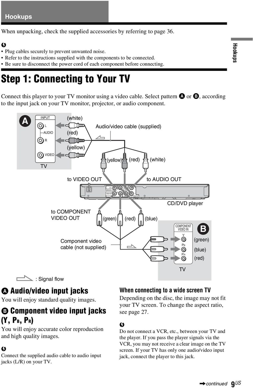 Step 1: Connecting to Your TV Hookups Connect this player to your TV monitor using a video cale. Select pattern A or B, according to the input jack on your TV monitor, projector, or audio component.